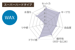 スーパーハードワックスの10段階評価